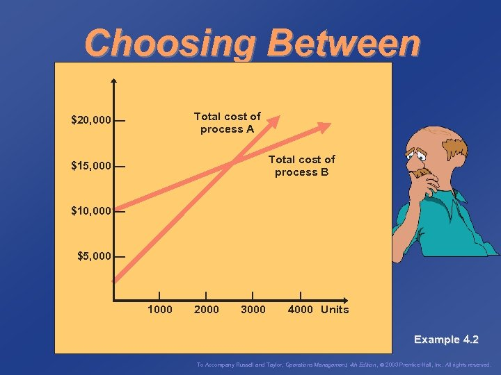Choosing Between Two Processes Total cost of process A $20, 000 — Total cost