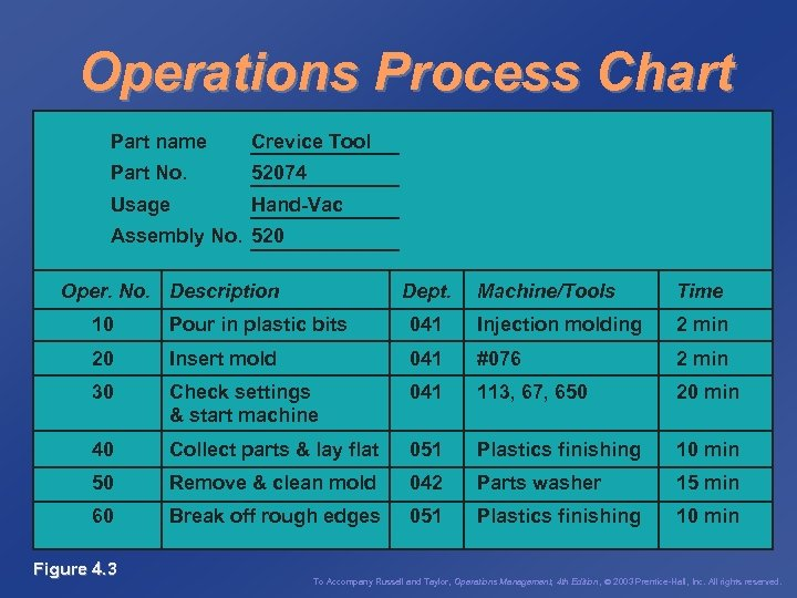 Operations Process Chart Part name Crevice Tool Part No. 52074 Usage Hand-Vac Assembly No.