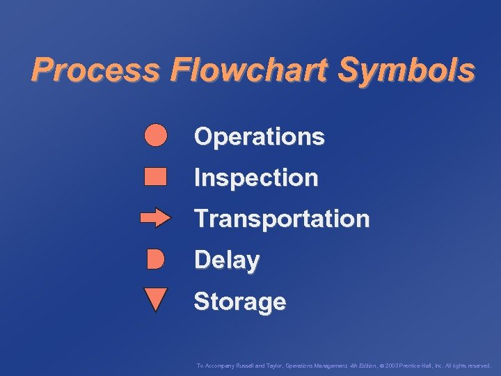 Process Flowchart Symbols Operations Inspection Transportation Delay Storage To Accompany Russell and Taylor, Operations