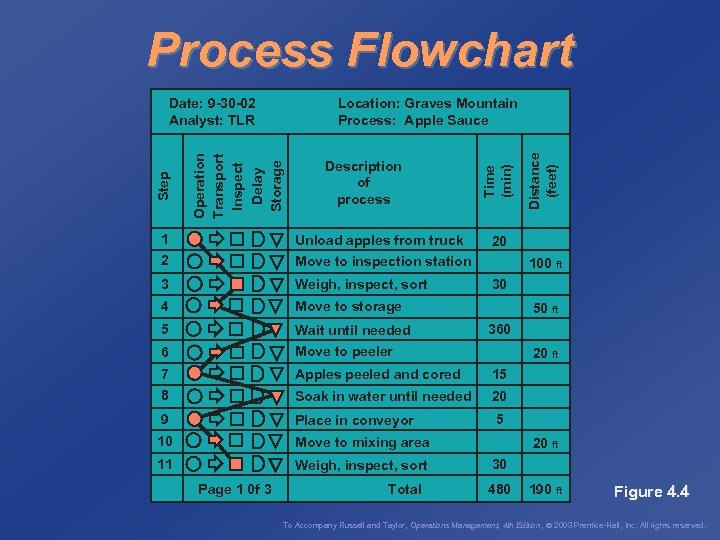 Process Flowchart 1 Unload apples from truck 2 Move to inspection station 3 Weigh,