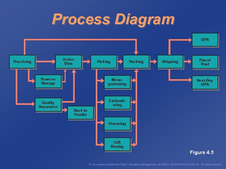 Process Diagram UPS Active Bins Receiving Reserve Storage Quality Assurance Picking Packing Monogramming Shipping