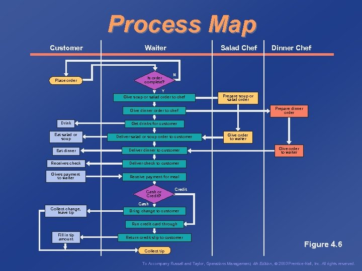 Process Map Customer Waiter Place order Is order complete? Salad Chef Dinner Chef N