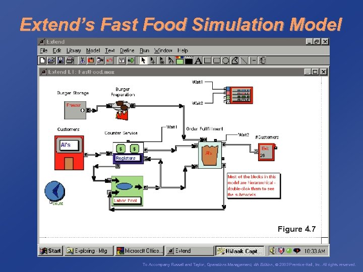 Extend's Fast Food Simulation Model Figure 4. 7 To Accompany Russell and Taylor, Operations
