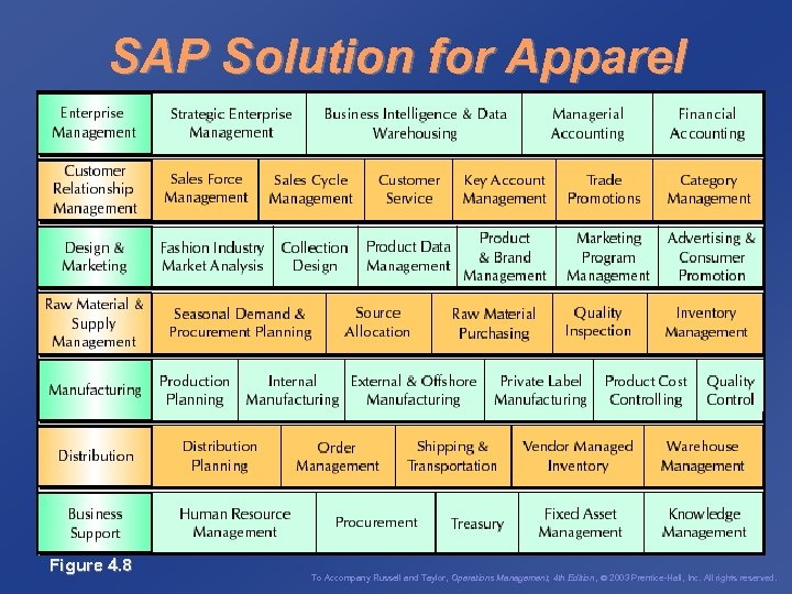 SAP Solution for Apparel Figure 4. 8 To Accompany Russell and Taylor, Operations Management,