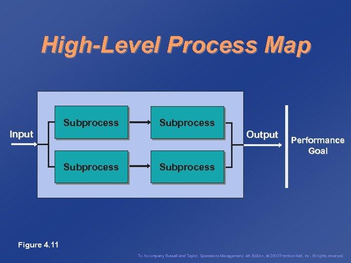 High-Level Process Map Subprocess Input Output Subprocess Performance Goal Subprocess Figure 4. 11 To