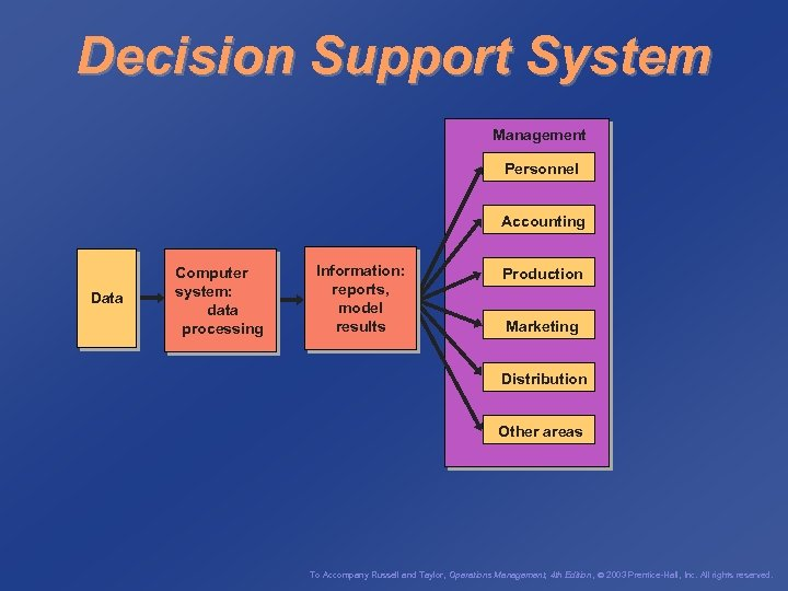 Decision Support System Management Personnel Accounting Data Computer system: data processing Information: reports, model
