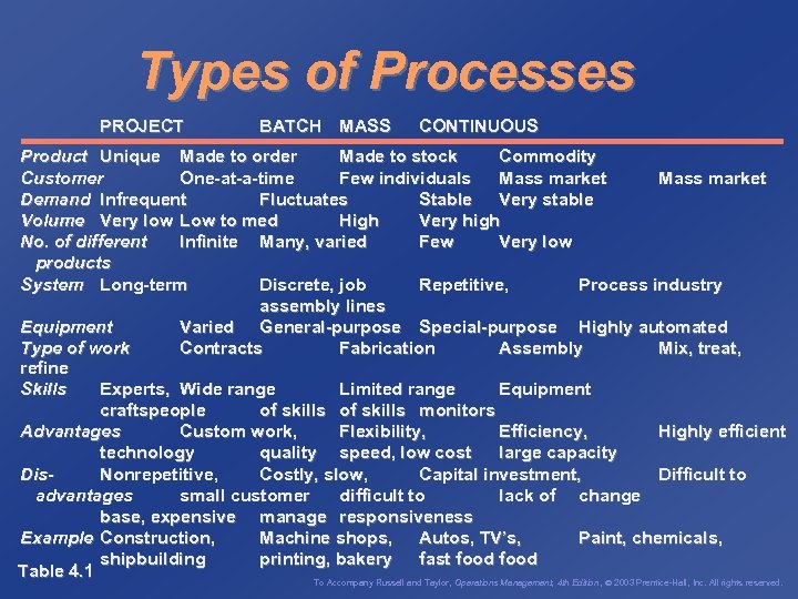 Types of Processes PROJECT BATCH MASS CONTINUOUS Product Unique Made to order Made to