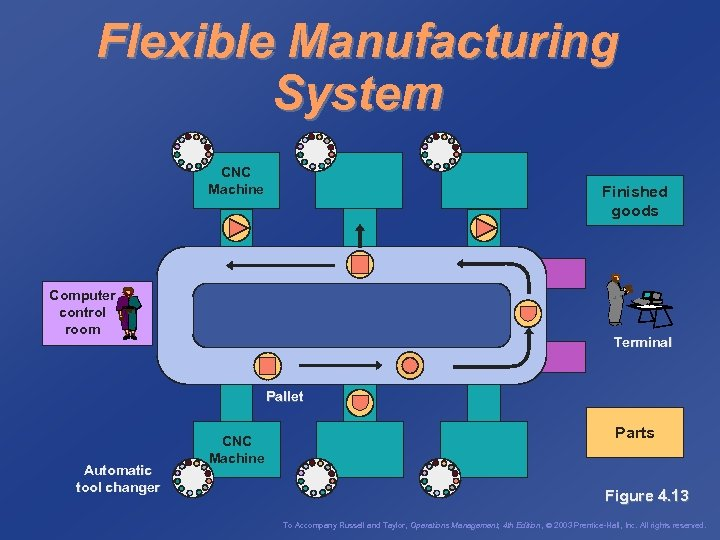 Flexible Manufacturing System CNC Machine Finished goods Computer control room Terminal Pallet Automatic tool