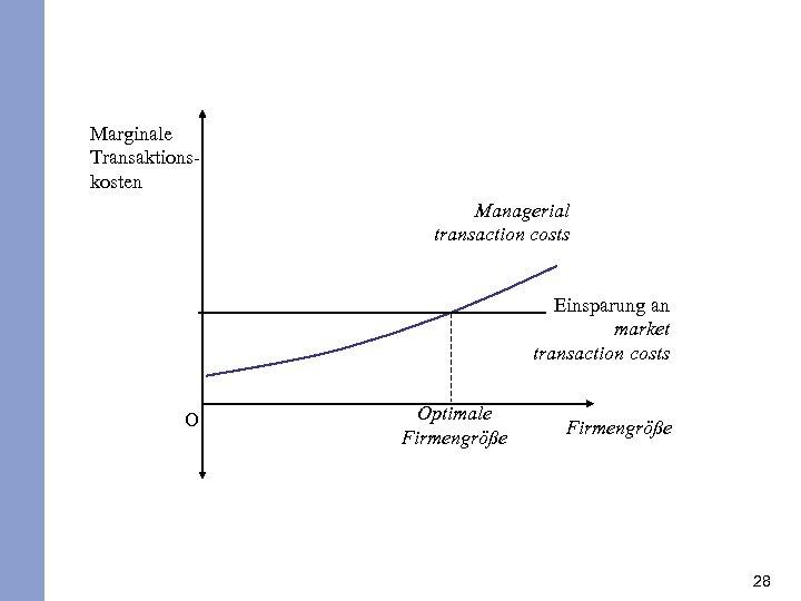 Marginale Transaktionskosten Managerial transaction costs Einsparung an market transaction costs O Optimale Firmengröße 28
