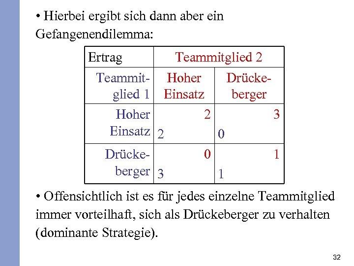 • Hierbei ergibt sich dann aber ein Gefangenendilemma: Ertrag Teammitglied 2 Teammit- Hoher