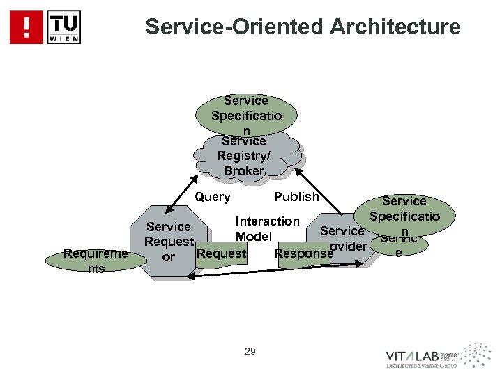 Service-Oriented Architecture Service Specificatio n Service Registry/ Broker Query Requireme nts Publish Service Specificatio