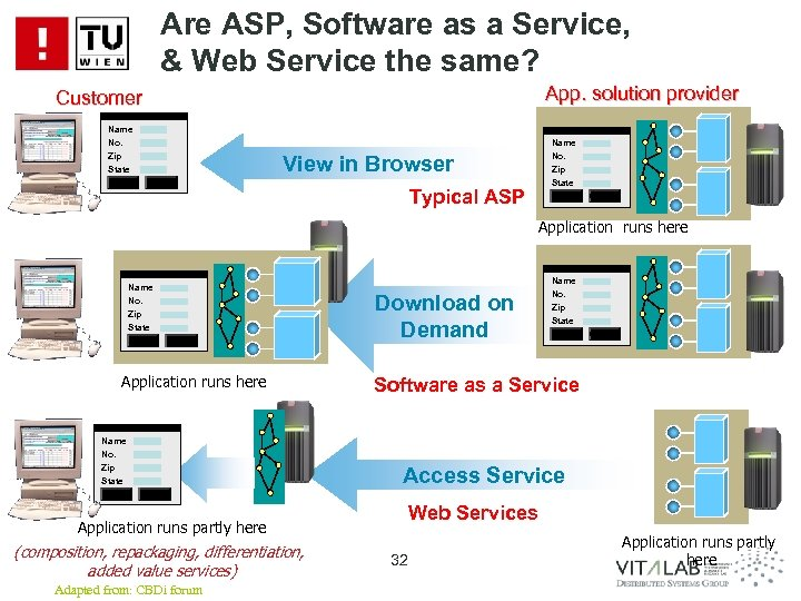 Are ASP, Software as a Service, & Web Service the same? App. solution provider