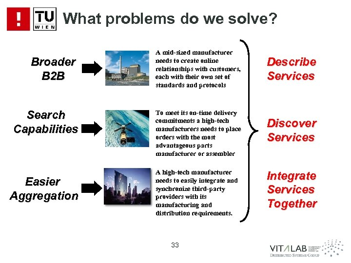 What problems do we solve? Broader B 2 B Search Capabilities Easier Aggregation A