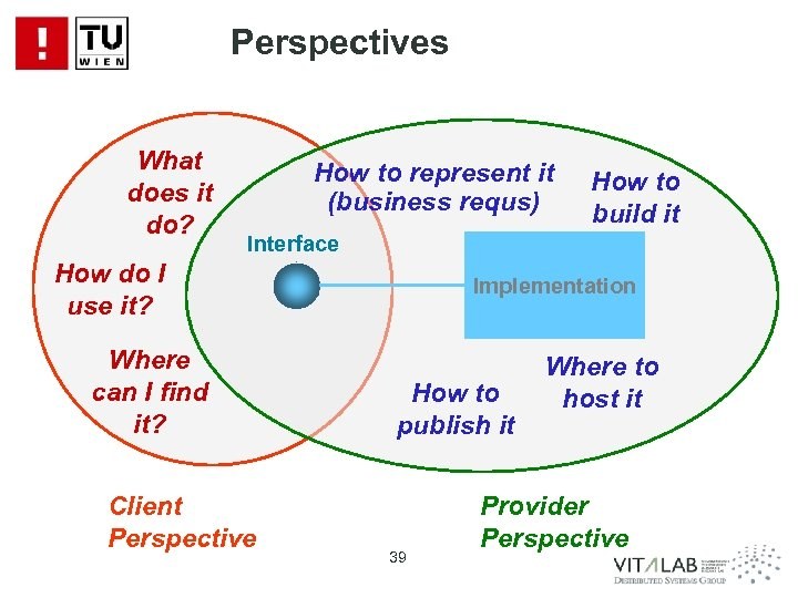 Perspectives What does it do? How to represent it (business requs) How to build