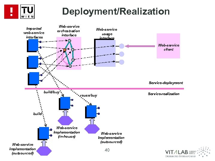 Deployment/Realization Imported web-service interfaces Web-service orchestration interface Web-service usage interface Web-service client Service-deployment build/buy