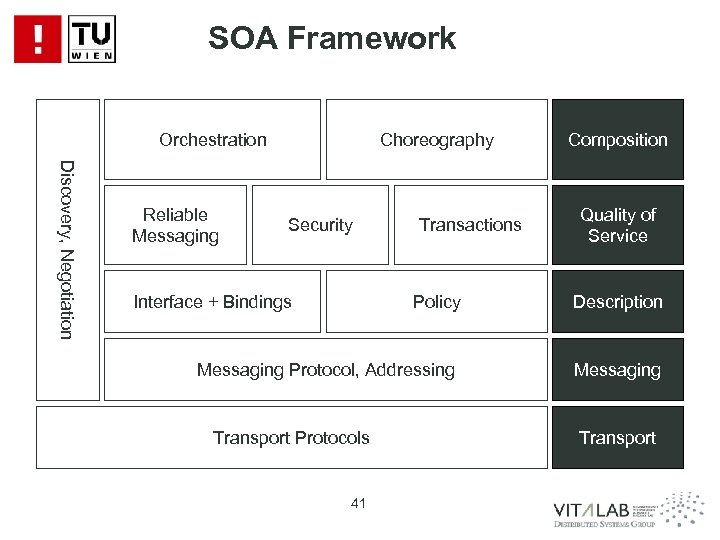 SOA Framework Orchestration Discovery, Negotiation Reliable Messaging Choreography Security Interface + Bindings Transactions Policy