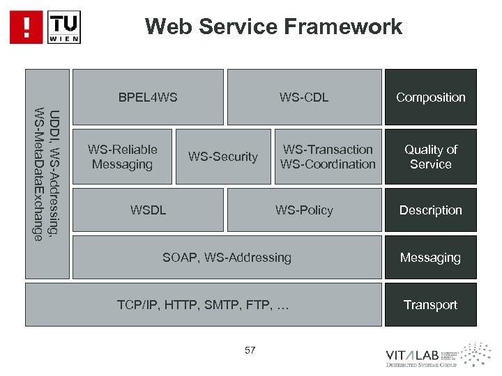 Web Service Core Framework Standards SOA Service Framework Orchestration BPEL 4 WS UDDI, WS-Addressing,