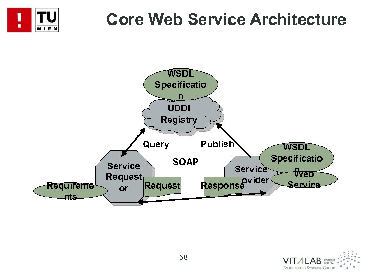 Core Web Service Architecture WSDL Specificatio n UDDI Registry Query Requireme nts Publish WSDL