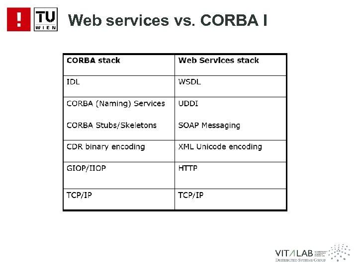 Web services vs. CORBA I