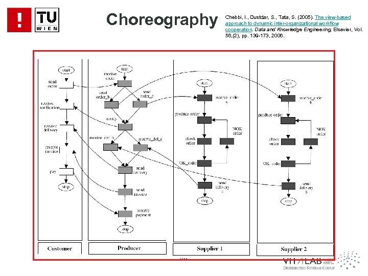 Choreography 68 Chebbi, I. , Dustdar, S. , Tata, S. (2005). The view-based approach