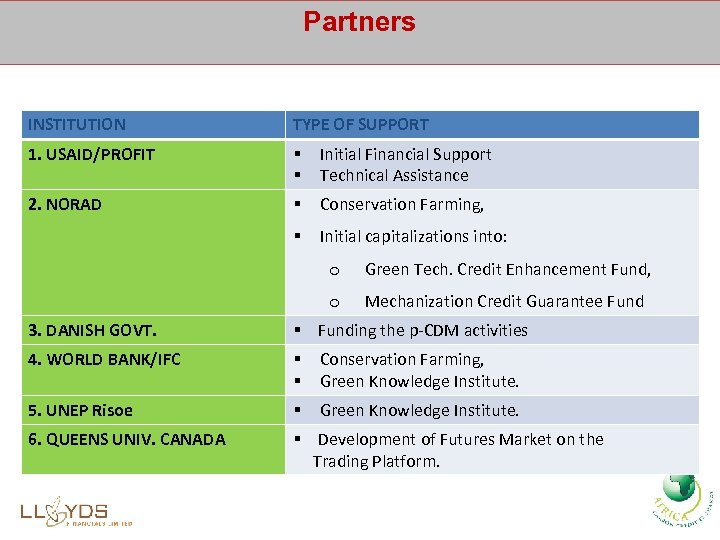 Partners INSTITUTION TYPE OF SUPPORT 1. USAID/PROFIT § § Initial Financial Support Technical Assistance