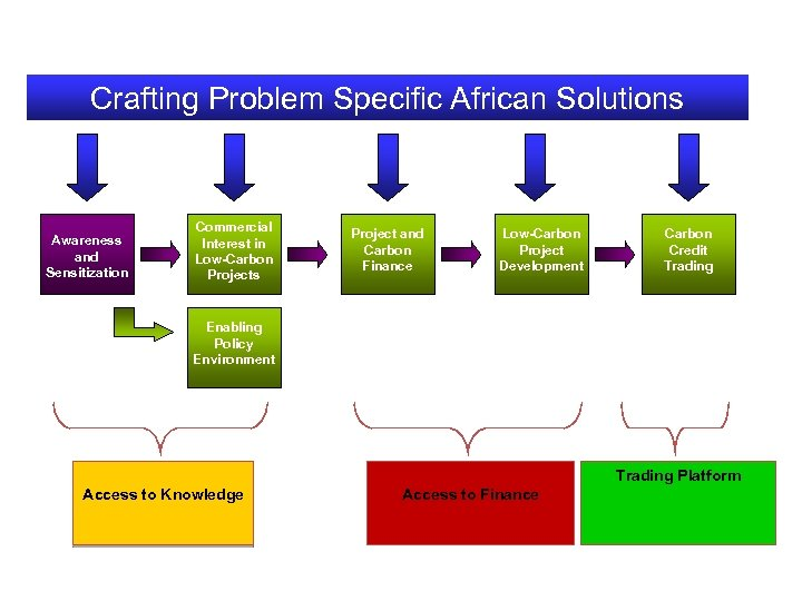 Crafting Problem Specific African Solutions Awareness and Sensitization Commercial Interest in Low-Carbon Projects Project