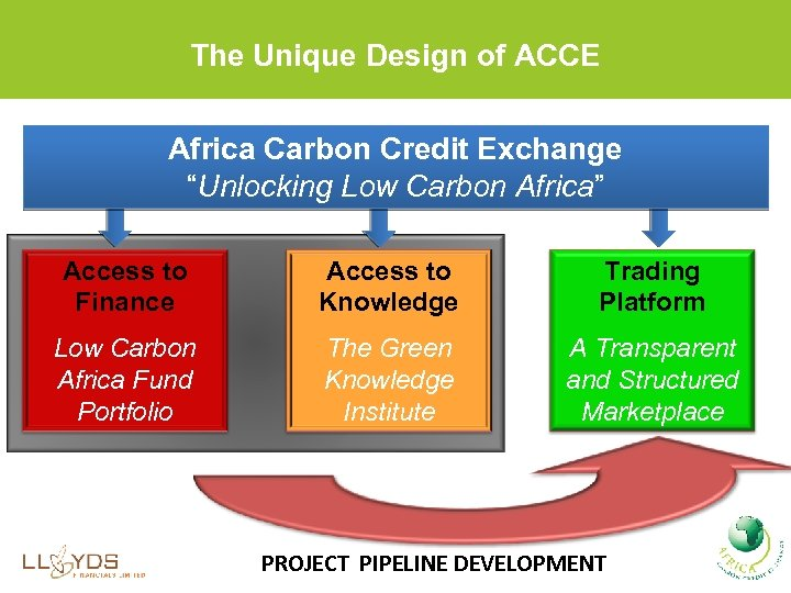 "The Unique Design of ACCE Africa Carbon Credit Exchange ""Unlocking Low Carbon Africa"" Access"