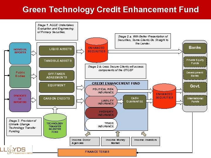 Green Technology Credit Enhancement Fund Stage 1. ACCE Undertakes Evaluation and Engineering of Primary