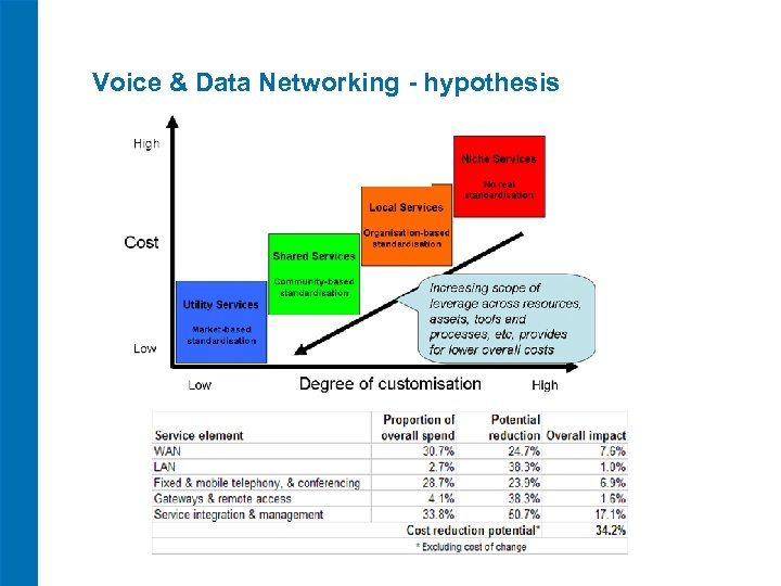 Voice & Data Networking - hypothesis