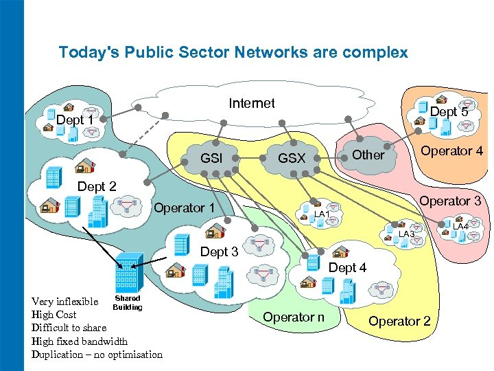 Today's Public Sector Networks are complex Internet Dept 5 Dept 1 GSI Operator 4