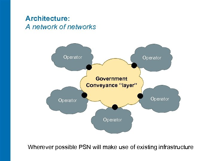 "Architecture: A network of networks Operator Government Conveyance ""layer"" Operator Wherever possible PSN will"