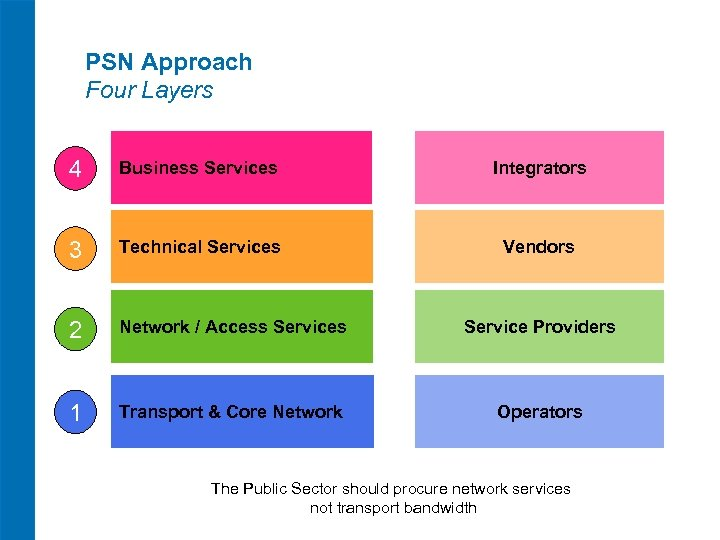 PSN Approach Four Layers 4 Business Services Integrators 3 Technical Services Vendors 2 Network