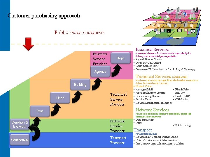 Customer purchasing approach Public sector customers Business Service Provider Business Services Dept. Agency A