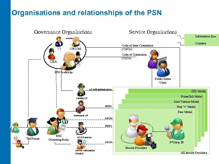 Organisations and relationships of the PSN Governance Organisations Service Organisations Contract Code of Inter-Connection