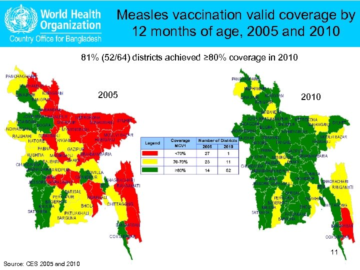 Measles vaccination valid coverage by 12 months of age, 2005 and 2010 81% (52/64)