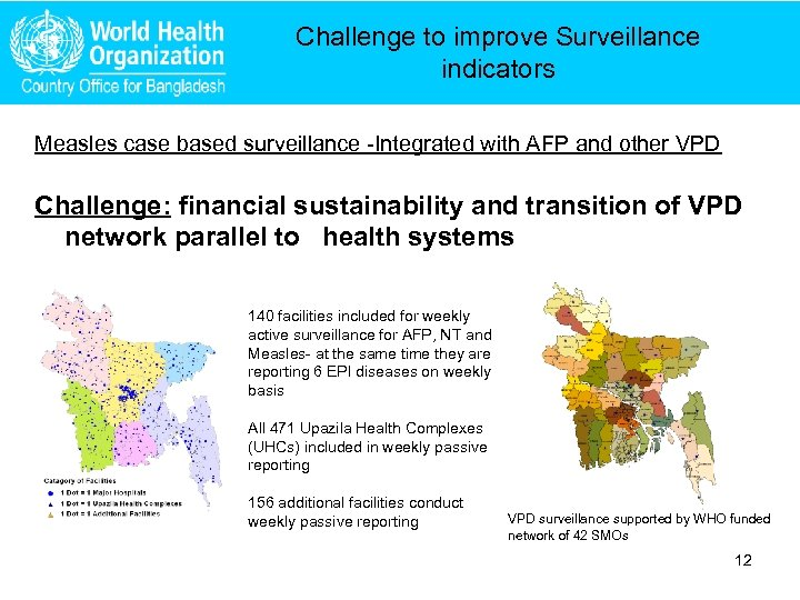 Challenge to improve Surveillance indicators Measles case based surveillance -Integrated with AFP and other