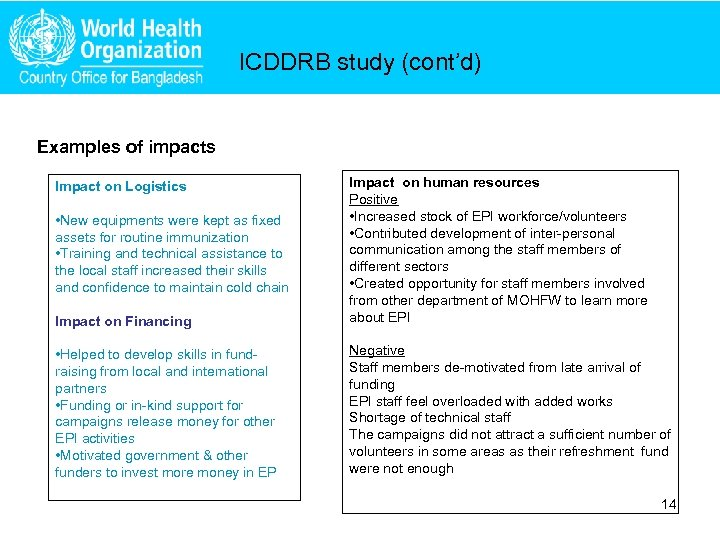 ICDDRB study (cont'd) Examples of impacts Impact on Financing Impact on human resources Positive