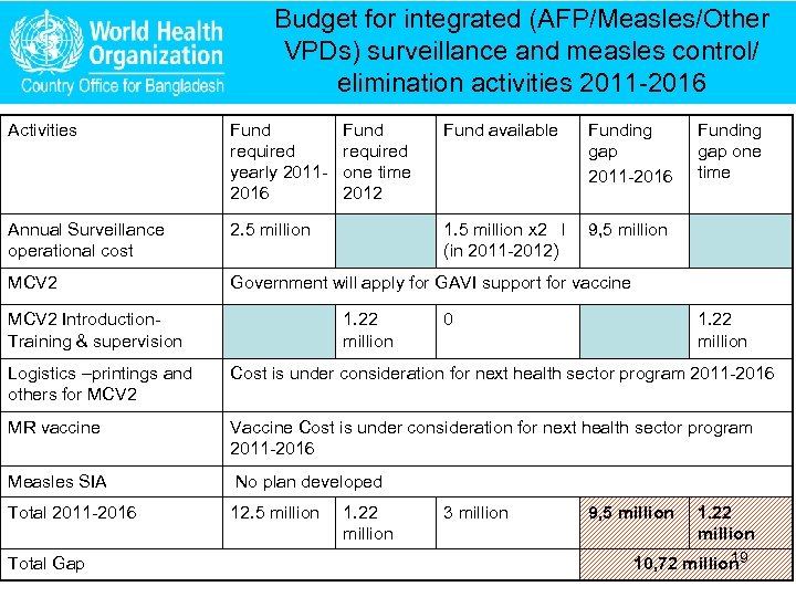 Budget for integrated (AFP/Measles/Other VPDs) surveillance and measles control/ elimination activities 2011 -2016 Activities