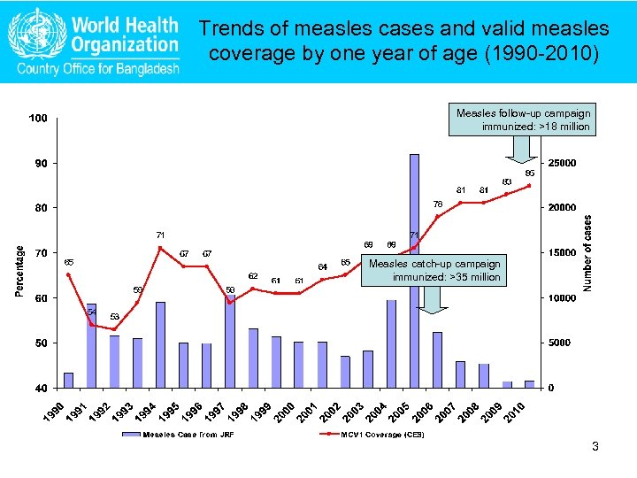 Trends of measles cases and valid measles coverage by one year of age (1990