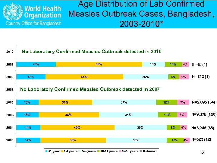 Age Distribution of Lab Confirmed Measles Outbreak Cases, Bangladesh, 2003 -2010* No Laboratory Confirmed