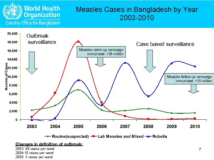 Measles Cases in Bangladesh by Year 2003 -2010 Outbreak surveillance Case based surveillance Measles