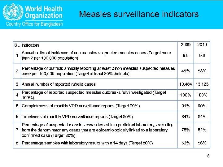 Measles surveillance indicators 8