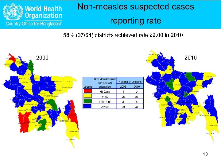 Non-measles suspected cases reporting rate 58% (37/64) districts achieved rate ≥ 2. 00 in