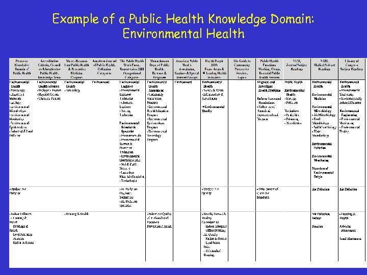 Example of a Public Health Knowledge Domain: Environmental Health