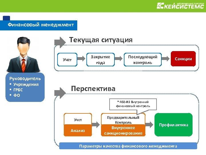 Финансовый менеджмент Текущая ситуация Закрытие года Учет Последующий контроль Санкции Руководитель § Учреждения §