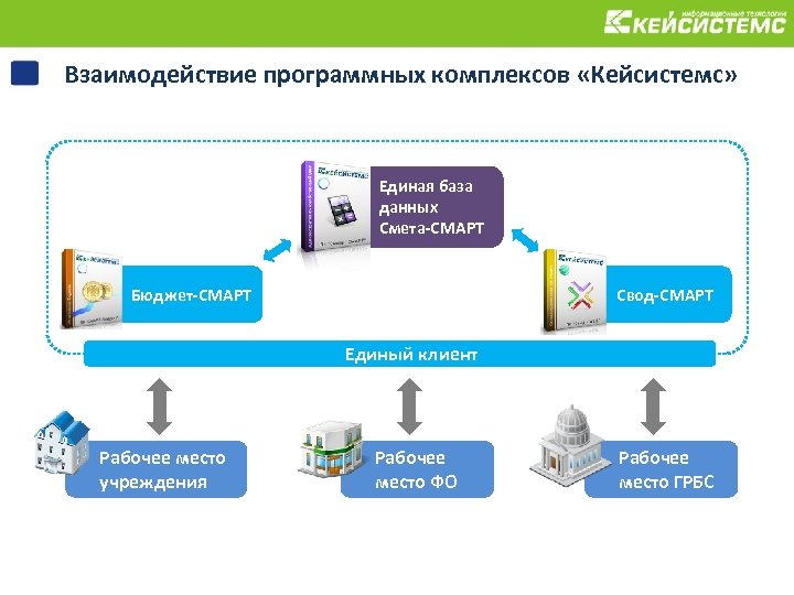 Взаимодействие программных комплексов «Кейсистемс» Единая база данных Смета-СМАРТ Бюджет-СМАРТ Свод-СМАРТ Единый клиент Рабочее место
