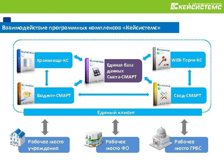 Взаимодействие программных комплексов «Кейсистемс» Хранилище-КС Единая база данных Смета-СМАРТ Бюджет-СМАРТ WEB-Торги-КС Свод-СМАРТ Единый клиент