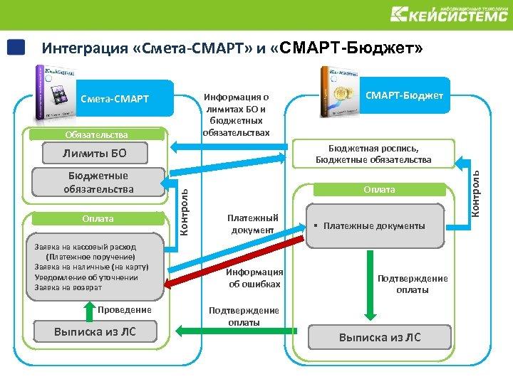 Интеграция «Смета-СМАРТ» и «СМАРТ-Бюджет» Информация о лимитах БО и бюджетных обязательствах Смета-СМАРТ Обязательства Заявка
