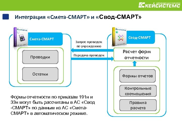 Интеграция «Смета-СМАРТ» и «Свод-СМАРТ» Смета-СМАРТ Проводки Свод-СМАРТ Запрос проводок по учреждению Передача проводок Остатки