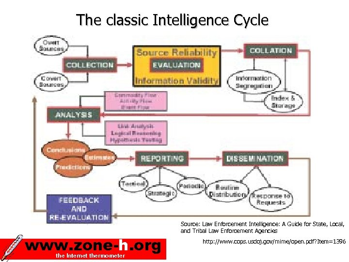 The classic Intelligence Cycle www. zone-h. org the Internet thermometer Source: Law Enforcement Intelligence: